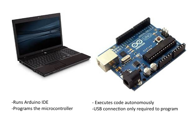C# and Microcontrollers